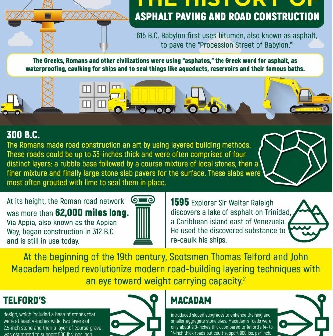 The History of Asphalt Paving and Road Construction